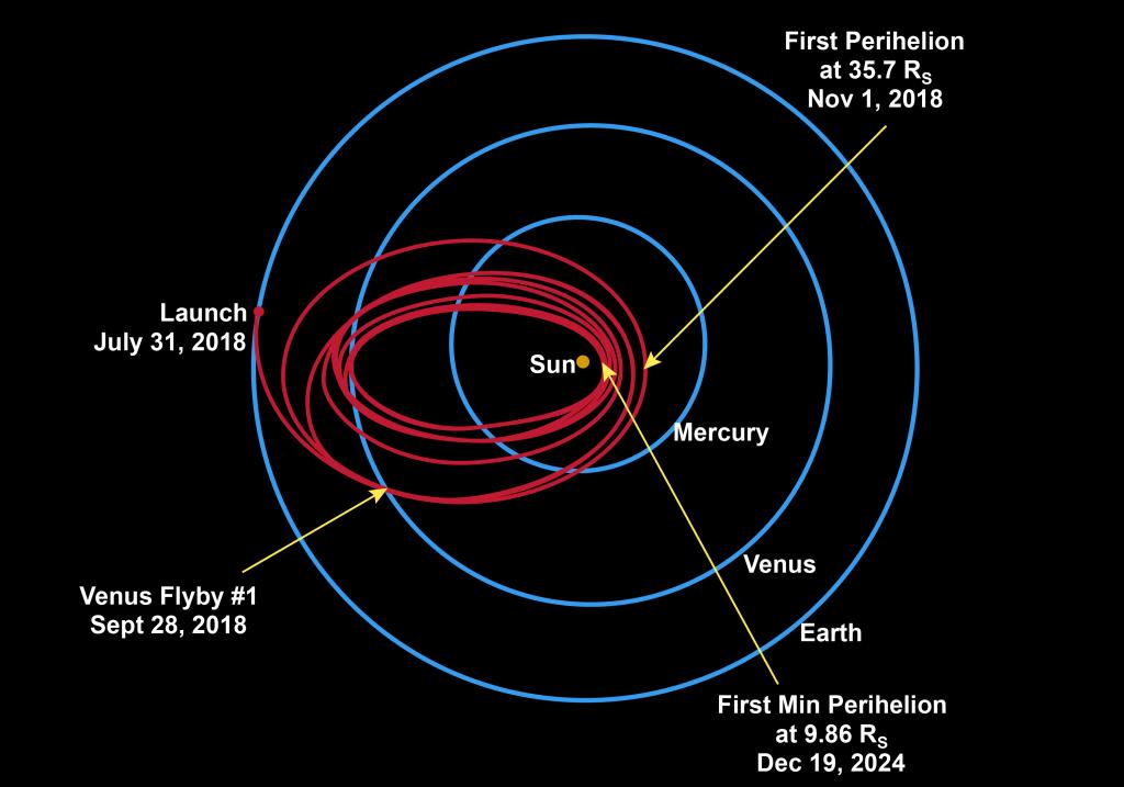 Името ви може да докосне Слънцето благодарение на НАСА
