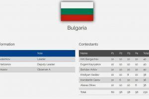 Три златни и два сребърни медала за България на Балканската олимпиада по математика