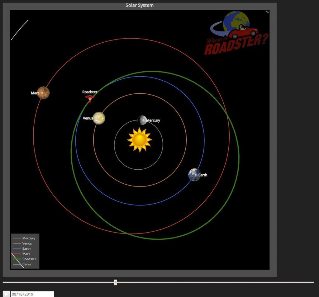 Starman направи първа обиколка около Слънцето с космическата Tesla на Илън Мъск