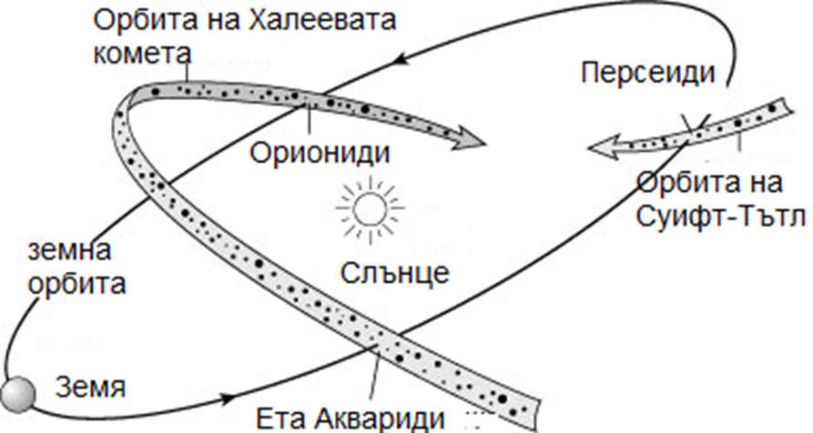Предстои максимумът на метеорния поток Ета Аквариди предизвикан от Халеевата комета, видим до края на май
