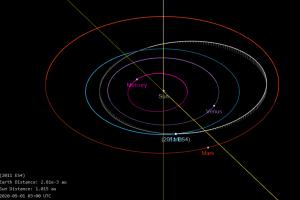 На 1 септември 25-метров астероид ще премине безопасно покрай Земята на 120 000 километра