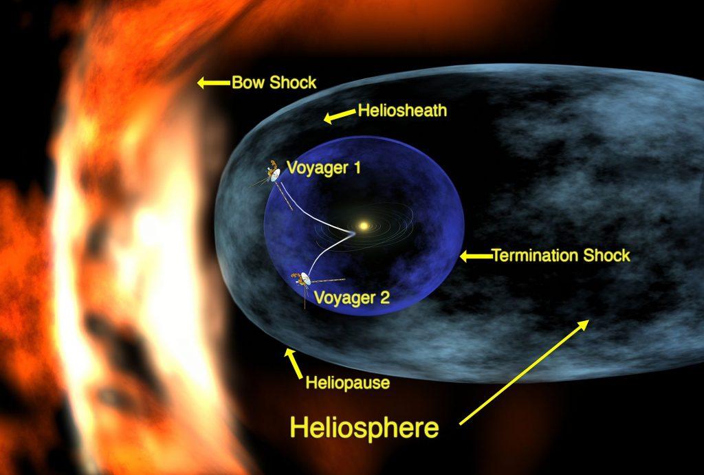 Наред с многото нови открития за самия Юпитер, включително и откриването на пръстени около него, това, което най-много озадачи учените и широката общественост, бяха четирите невероятни Галилееви луни – Йо, Европа, Ганимед и Калисто – всяка от тях един отделен различен свят, невиждан преди това и пълен с нови въпроси и загадки.