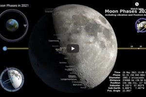 Фазите на луната през 2021 година