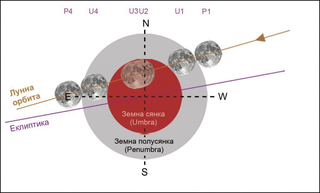 През 2021 година ще се наблюдават общо 4 затъмнения – 2 слънчеви и 2 лунни (обзор)