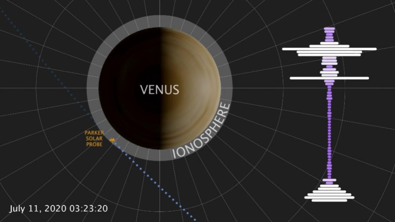 Чуйте Венера! Слънчевата сонда Parker записа радиоизлъчване в атмосферата на Венера